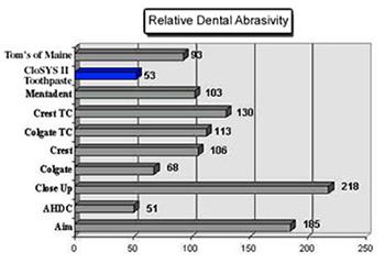 closys-abrasivity-chart